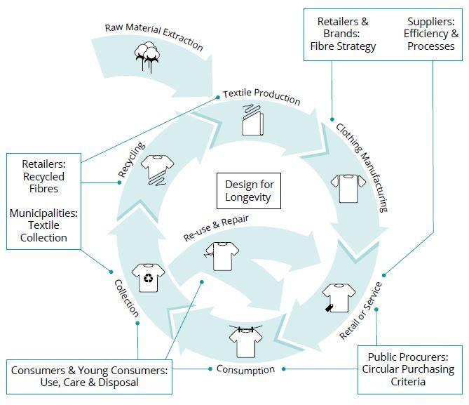 Circular economy model