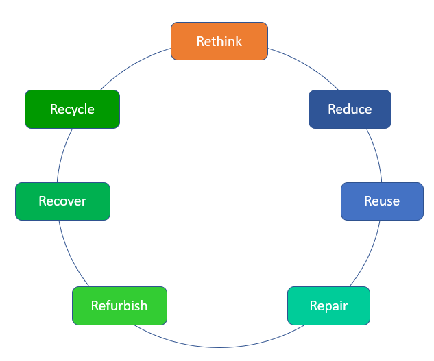 7R's of Circular economy depicted